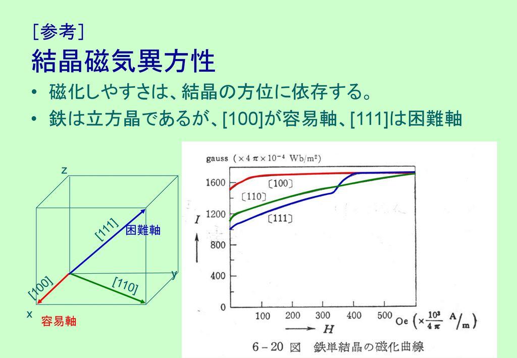 鉄は立方晶であるが、[100]が容易軸、[111]は困難軸